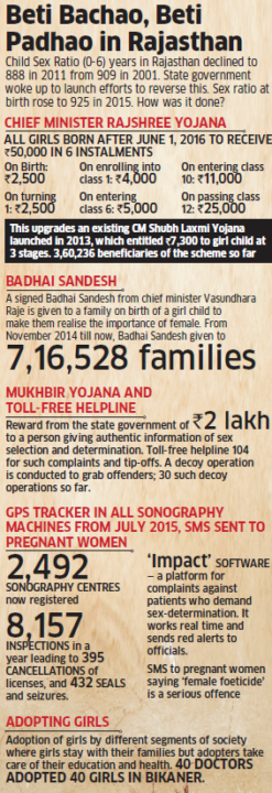Rajasthan shines out in PM Narendra Modi's Beti Bachao, Beti Padhao campaign