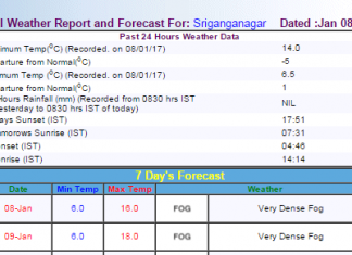 IMD weather forecast